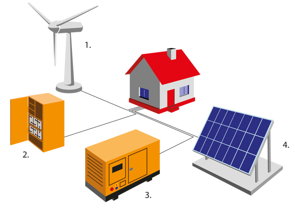 hybrid-system-wind-solar-akku-diesel
